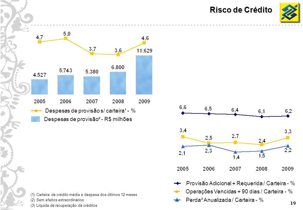19 (1) Carteira de crédito média e despesa dos últimos 12 meses (2) Sem efeitos extraordinários (3) Líquida de recuperação de créditos Provisão Adicional + Requerida / Carteira - % Operações Vencidas + 90 dias / Carteira - % Despesas de provisão² - R$ milhões Despesas de provisão s/ carteira¹ - % Perda³ Anualizada / Carteira - % Risco de Crédito