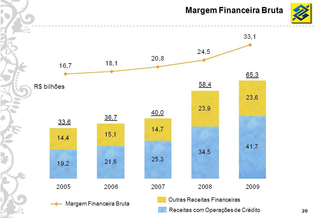20 Margem Financeira Bruta R$ bilhões 33,6 40,0 58,4 65,3 36,7 Outras Receitas Financeiras Receitas com Operações de Crédito Margem Financeira Bruta