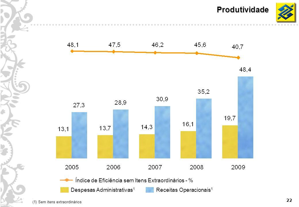 22 Produtividade Despesas Administrativas 1 Receitas Operacionais 1 Índice de Eficiência sem Itens Extraordinários - % (1) Sem itens extraordinários