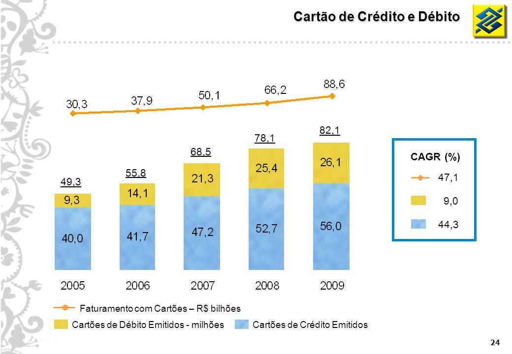 24 Cartão de Crédito e Débito Cartões de Débito Emitidos - milhõesCartões de Crédito Emitidos Faturamento com Cartões – R$ bilhões CAGR (%) 9,0 44,3 4
