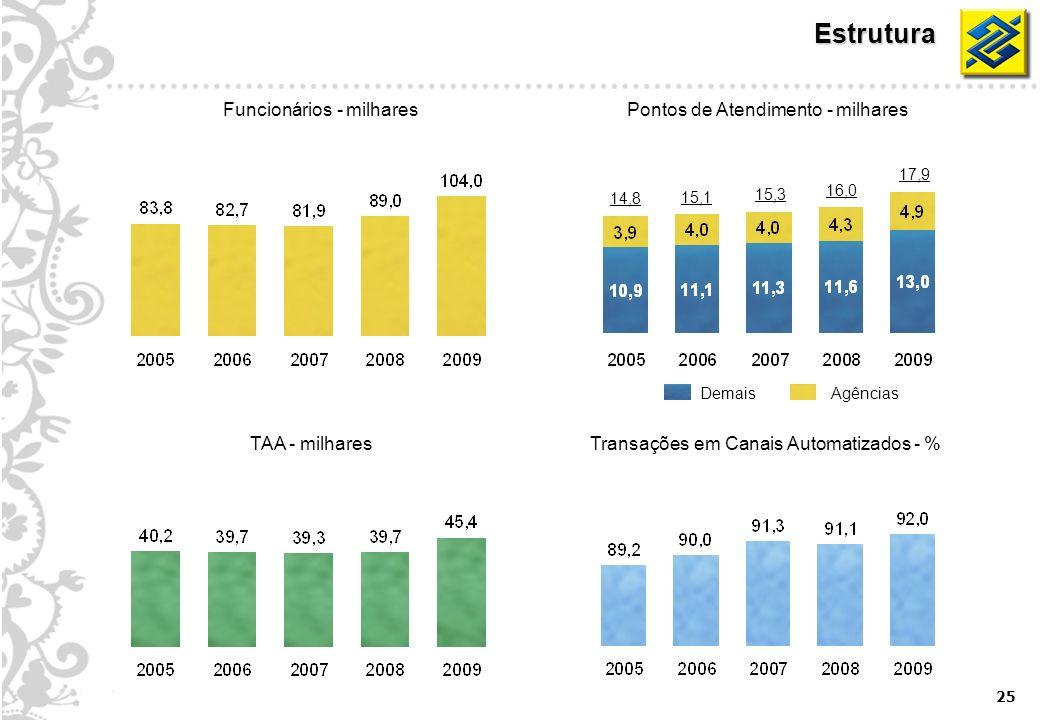 25 Estrutura Funcionários - milharesPontos de Atendimento - milhares TAA - milharesTransações em Canais Automatizados - % AgênciasDemais 14,8 15,3 16,