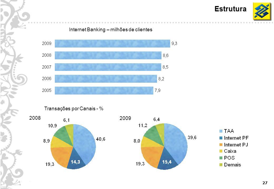 27 Estrutura Internet Banking – milhões de clientes 2008 2009 Transações por Canais - %