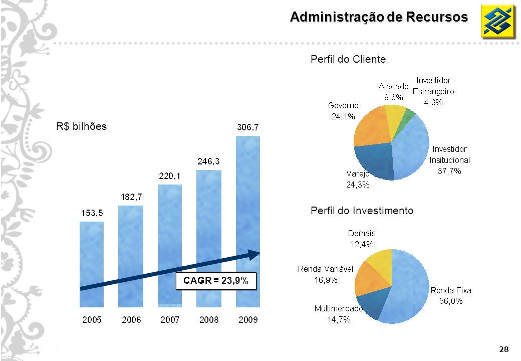 28 Administração de Recursos R$ bilhões Perfil do Cliente Perfil do Investimento CAGR = 23,9%