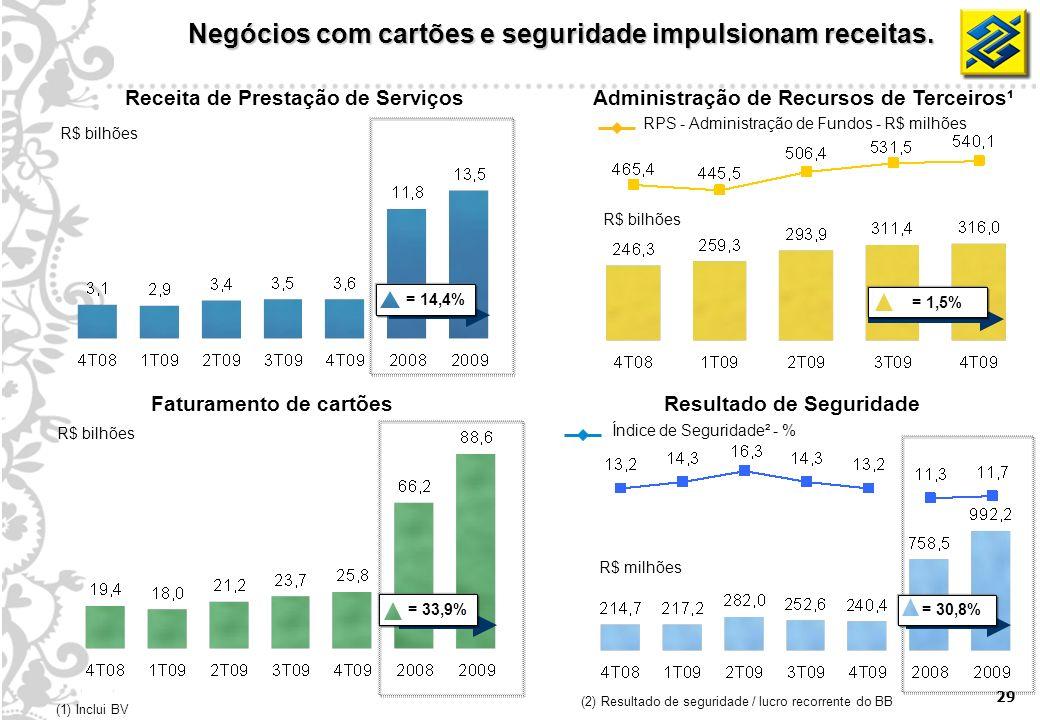 29 Receita de Prestação de Serviços Faturamento de cartões R$ bilhões Resultado de Seguridade (1) Inclui BV = 33,9% R$ bilhões R$ milhões Administraçã