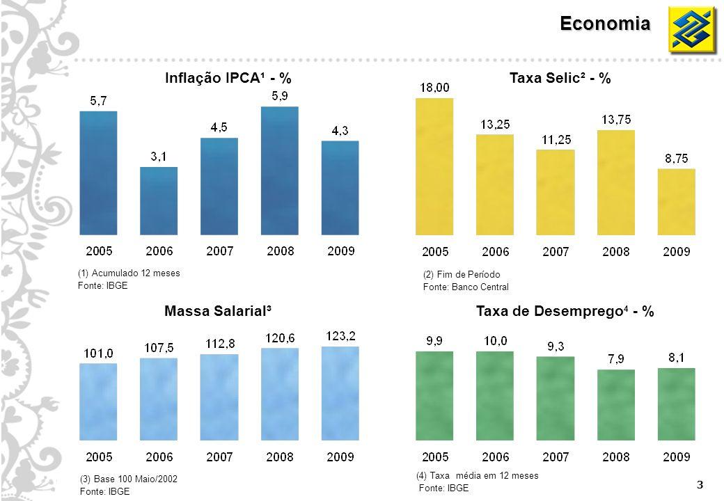 3 Inflação IPCA¹ - %Taxa Selic² - % Massa Salarial³ (3) Base 100 Maio/2002 Fonte: IBGE Taxa de Desemprego 4 - % (4) Taxa média em 12 meses Fonte: IBGE Economia (1) Acumulado 12 meses Fonte: IBGE (2) Fim de Período Fonte: Banco Central