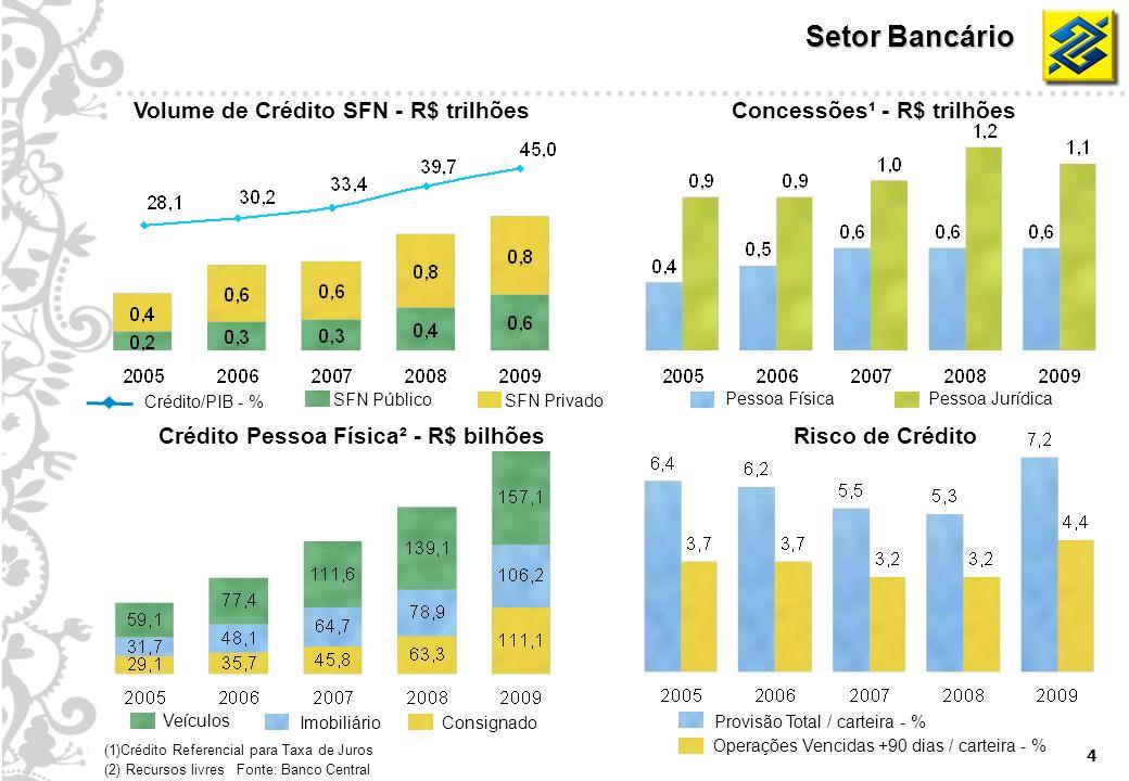 4 Setor Bancário Volume de Crédito SFN - R$ trilhõesConcessões¹ - R$ trilhões Risco de CréditoCrédito Pessoa Física² - R$ bilhões Provisão Total / car