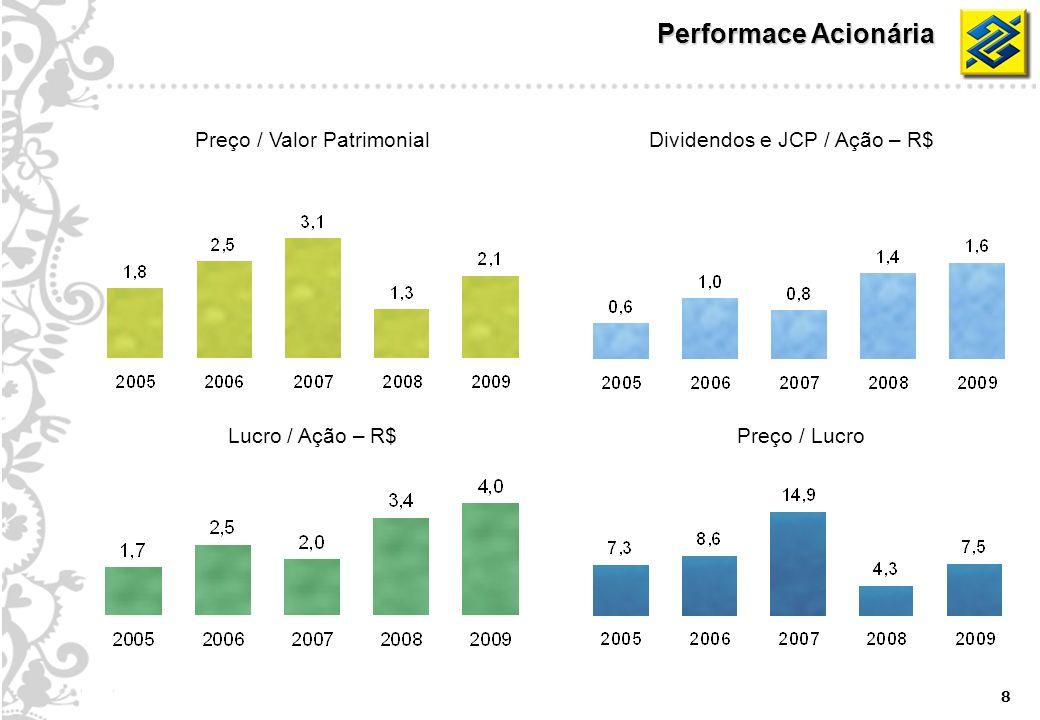 8 Performace Acionária Dividendos e JCP / Ação – R$Preço / Valor Patrimonial Preço / LucroLucro / Ação – R$