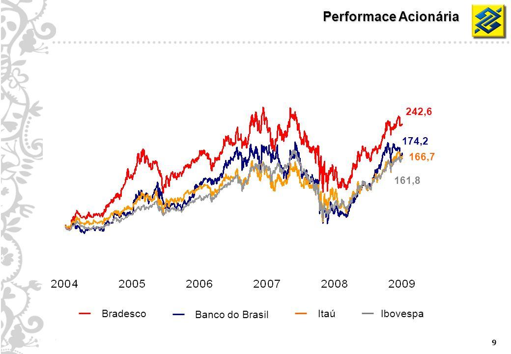 9 Performace Acionária 174,2 161,8 242,6 166,7 Ibovespa Banco do Brasil BradescoItaú