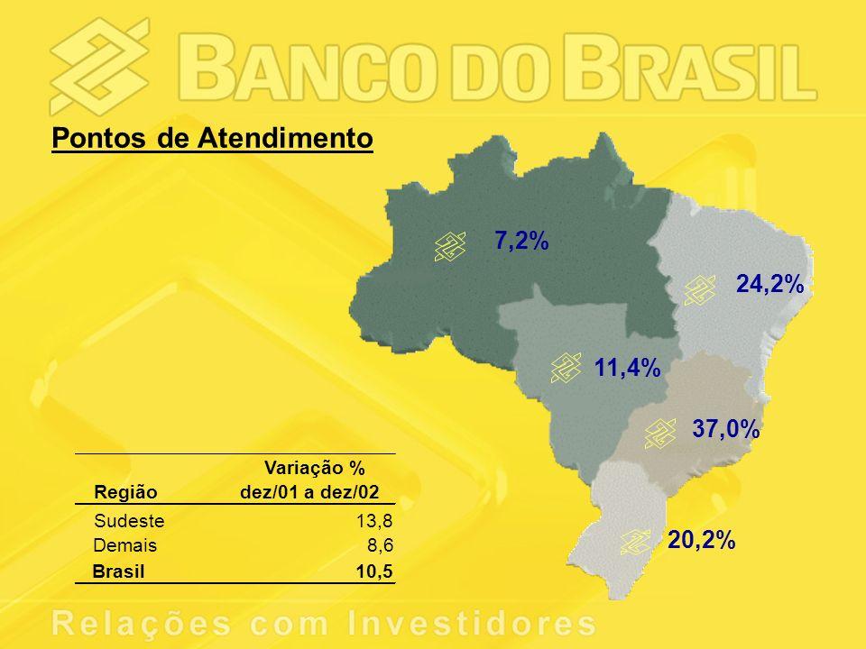 7,2% 24,2% 11,4% 37,0% 20,2% Variação % Regiãodez/01 a dez/02 Sudeste13,8 Demais8,6 Brasil10,5 Pontos de Atendimento