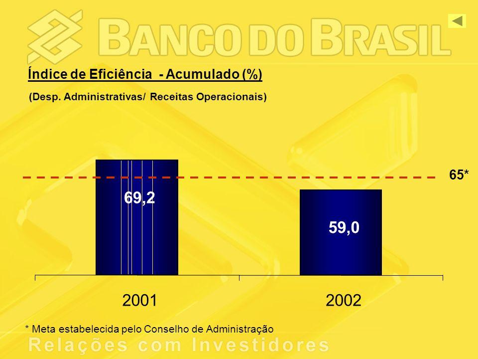 69,2 59,0 20012002 Índice de Eficiência - Acumulado (%) (Desp.