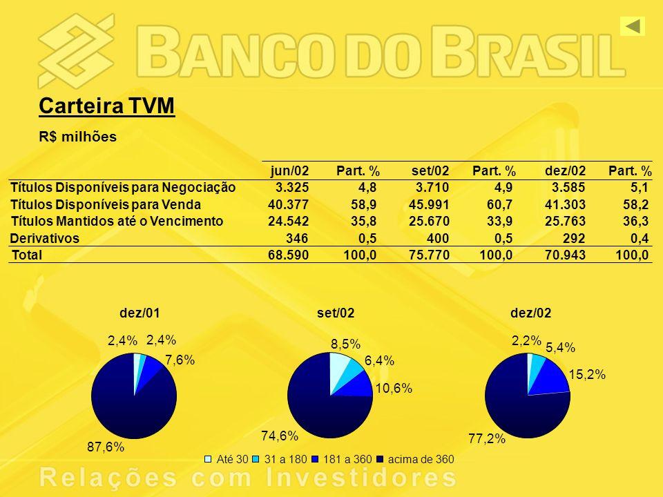 Carteira TVM R$ milhões jun/02Part. %set/02Part. %dez/02Part.