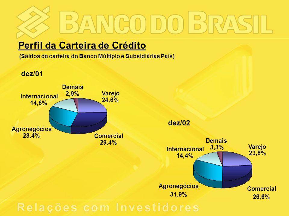 Perfil da Carteira de Crédito (Saldos da carteira do Banco Múltiplo e Subsidiárias País) dez/01 dez/02 Varejo 24,6% Comercial 29,4% Agronegócios 28,4% Demais 2,9% Internacional 14,6% Varejo 23,8% Comercial 26,6% Agronegócios 31,9% Demais 3,3% Internacional 14,4%