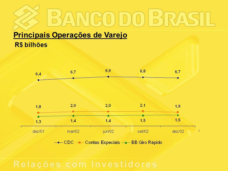Principais Operações de Varejo R$ bilhões