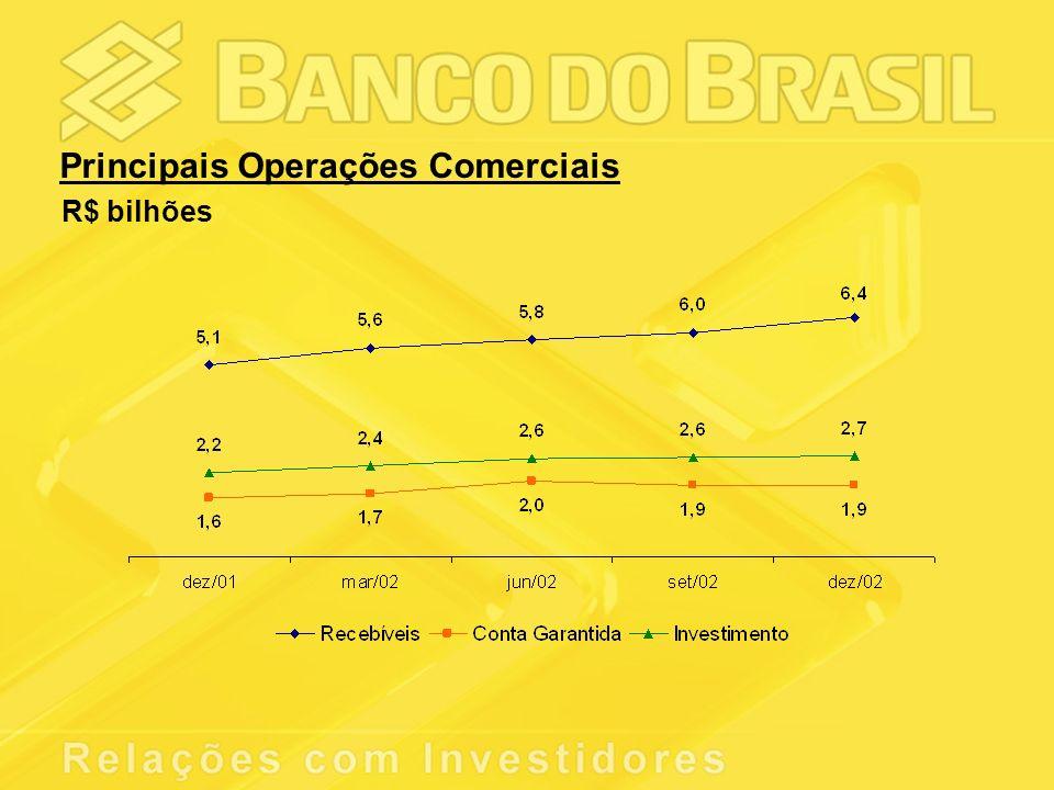 Principais Operações Comerciais R$ bilhões
