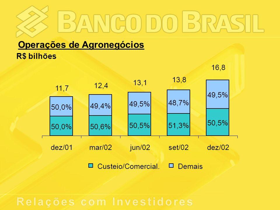 Operações de Agronegócios R$ bilhões 50,0%50,6% 50,5%51,3% 50,5% 49,5% 48,7% 49,5% 49,4% 50,0% dez/01mar/02jun/02set/02dez/02 Custeio/Comercial.Demais 11,7 12,4 13,1 13,8 16,8
