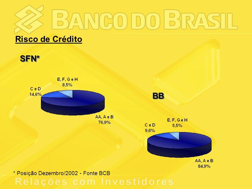 Risco de Crédito SFN* BB * Posição Dezembro/2002 - Fonte BCB
