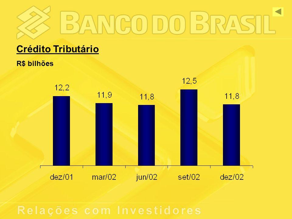 Crédito Tributário R$ bilhões