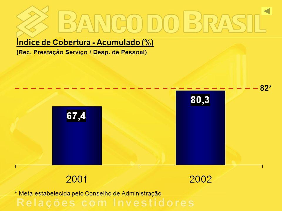 Índice de Cobertura - Acumulado (%) (Rec. Prestação Serviço / Desp.