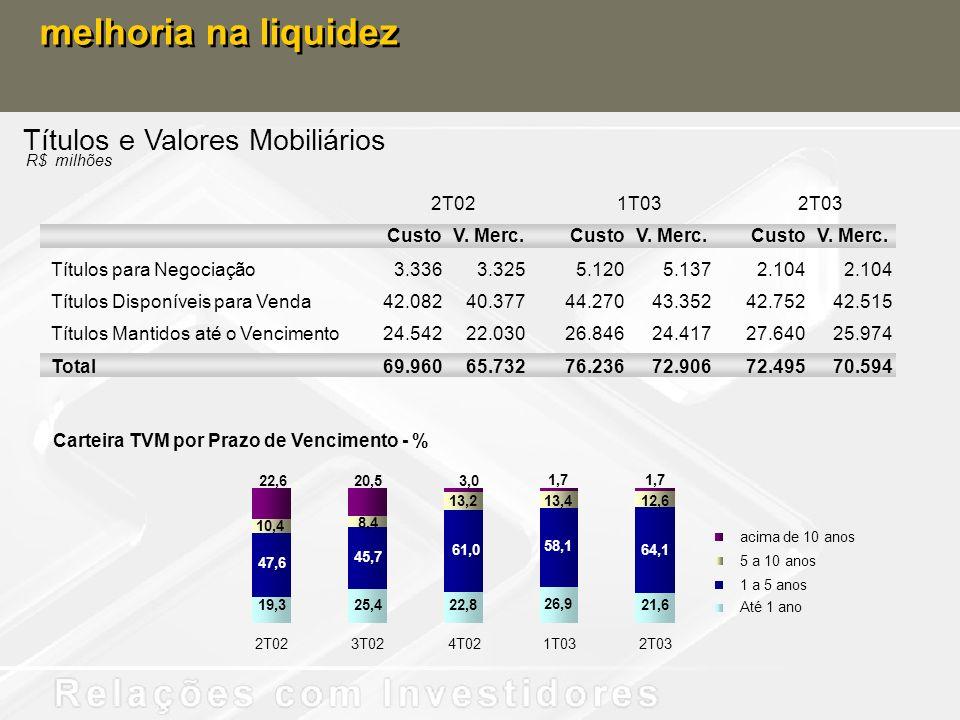 Títulos e Valores Mobiliários melhoria na liquidez 2T021T032T03 R$ milhões CustoV. Merc.CustoV. Merc.CustoV. Merc. Títulos para Negociação3.3363.3255.