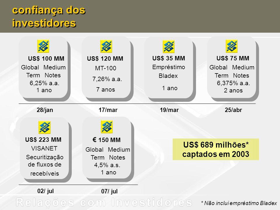 28/jan17/mar19/mar25/abr GlobalMedium TermNotes 6,375% a.a. 2 anos US$ 75 MM US$ 120 MM MT-100 7,26% a.a. 7 anos GlobalMedium TermNotes 6,25% a.a. 1 a