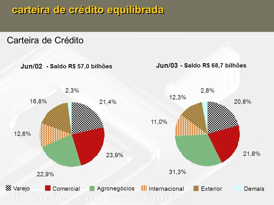 carteira de crédito equilibrada - Saldo R$ 68,7 bilhões Carteira de Crédito Jun/02 - Saldo R$ 57,0 bilhões Jun/03 Varejo Comercial Agronegócios Intern
