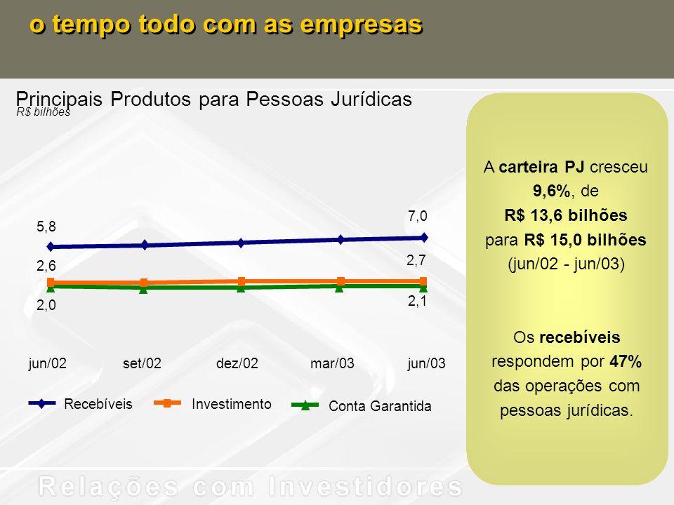 Principais Produtos para Pessoas Jurídicas R$ bilhões o tempo todo com as empresas Recebíveis Conta Garantida Investimento 5,8 7,0 2,0 2,1 2,6 2,7 jun