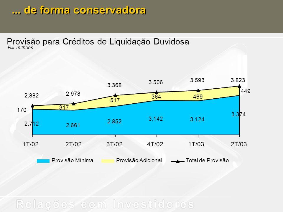 ... de forma conservadora Provisão para Créditos de Liquidação Duvidosa R$ milhões 3.374 517 3.124 3.142 2.852 2.661 2.712 449 469364 317 170 2.882 2.