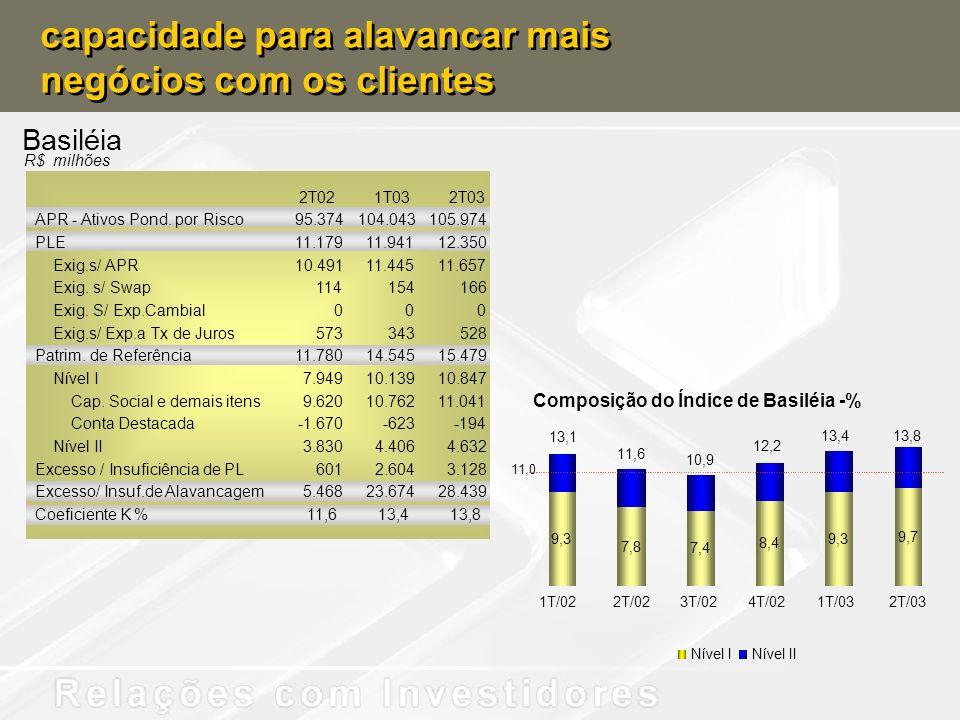 capacidade para alavancar mais negócios com os clientes Basiléia 9,3 7,8 7,4 8,4 9,3 9,7 13,8 13,4 12,2 10,9 11,6 13,1 1T/022T/023T/024T/021T/032T/03