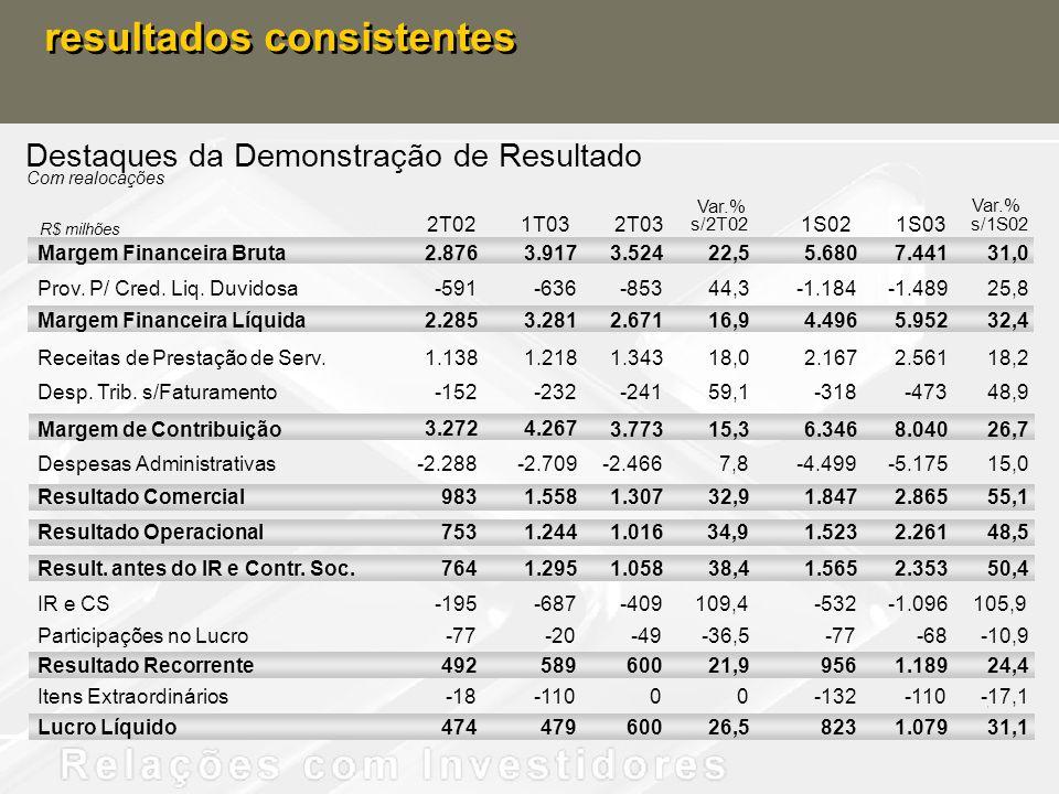 resultados consistentes Destaques da Demonstração de Resultado 2T021T032T03 s/2T02 1S021S03 s/1S02 Margem Financeira Bruta 2.876 3.9173.52422,55.6807.