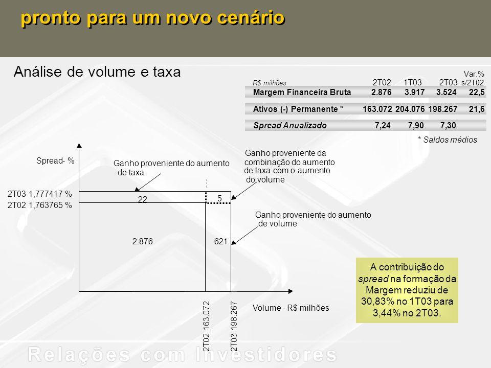 Análise de volume e taxa pronto para um novo cenário Ganho proveniente do aumento A contribuição do spread na formação da Margem reduziu de 30,83% no