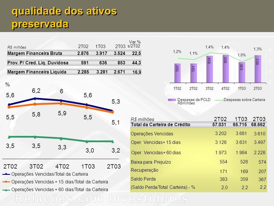 qualidade dos ativos preservada qualidade dos ativos preservada Operações Vencidas/Total da Carteira Operações Vencidas + 15 dias/Total da Carteira Op