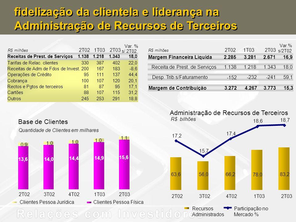 Administração de Recursos de Terceiros 63,6 56,066,2 78,0 83,2 17,2 15,7 17,4 18,6 18,7 2T023T024T021T032T03 Recursos Administrados Participação no Me