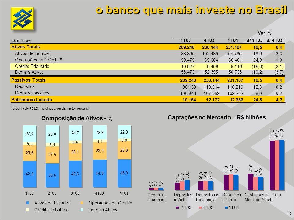 o banco que mais investe no Brasil Captações no Mercado – R$ bilhões Composição de Ativos - % 27,0 28,8 24,7 22,9 22,0 1T032T033T034T03 1T04 Ativos de