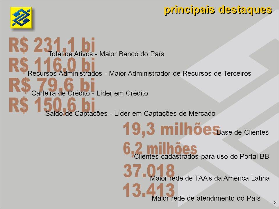 o banco que mais investe no Brasil Captações no Mercado – R$ bilhões Composição de Ativos - % 27,0 28,8 24,7 22,9 22,0 1T032T033T034T03 1T04 Ativos de Liquidez Operações de Crédito Crédito Tributário Demais Ativos 1T034T031T04s/ 1T03s/ 4T03 Ativos Totais 209.240230.144231.10710,50,4 Ativos de Liquidez 88.366102.439104.79518,62,3 Operações de Crédito * 53.47565.60466.46124,31,3 Crédito Tributário 10.9279.4069.116(16,6)(3,1) Demais Ativos 56.47352.69550.736(10,2)(3,7) Passivos Totais 209.240230.144231.10710,50,4 Depósitos 98.130110.014110.21912,30,2 Demais Passivos 100.946107.958108.2028,00,2 Patrimônio Líquido 10.16412.17212.68624,84,2 Var.