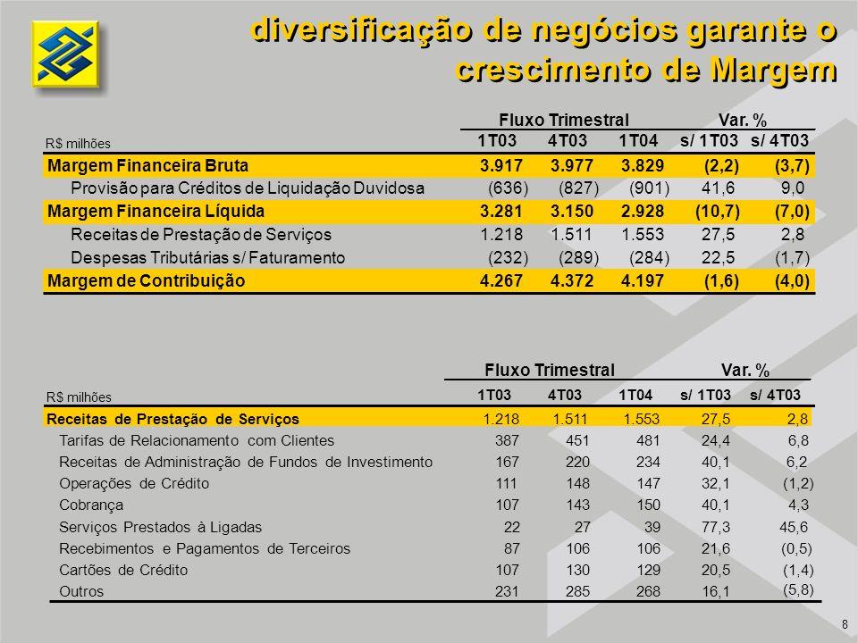 diversificação de negócios garante o crescimento de Margem R$ milhões 8 1T034T031T04s/ 1T03s/ 4T03 Margem Financeira Bruta3.9173.9773.829(2,2)(3,7) Pr