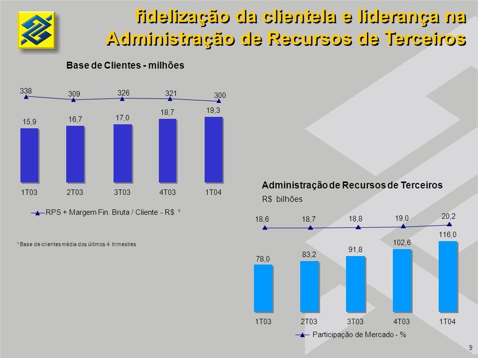 estrutura de custos compatível com a geração de negócios estrutura de custos compatível com a geração de negócios R$ milhões Margem de Contribuição4.2674.3724.197(1,6)(4,0) Despesas Administrativas(2.709)(3.149)(2.735)0,9(13,1) Resultado Comercial1.5581.2231.462(6,1)19,5 1T034T031T04s/ 1T03s/ 4T03 Fluxo TrimestralVar.