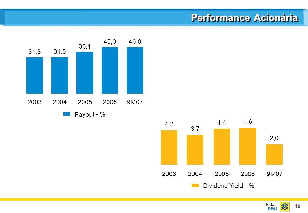 10 Performance Acionária 31,3 2003 31,5 2004 36,1 2005 40,0 2006 40,0 9M07 Payout - % 20032004200520069M07 Dividend Yield - % 4,2 3,7 4,4 4,6 2,0