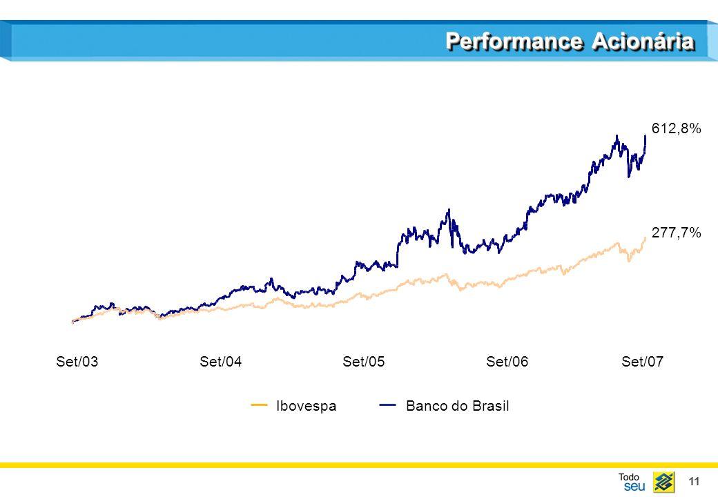 11 Performance Acionária IbovespaBanco do Brasil Set/03Set/04Set/05Set/06Set/07 612,8% 277,7%