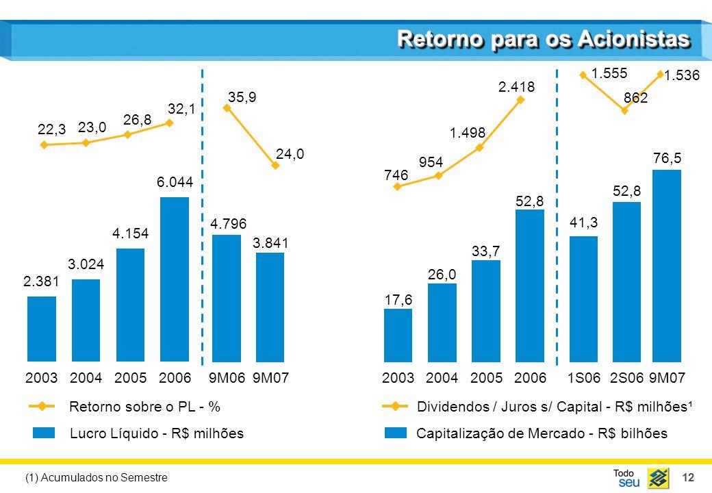12 Retorno para os Acionistas Lucro Líquido - R$ milhões Retorno sobre o PL - % Capitalização de Mercado - R$ bilhões Dividendos / Juros s/ Capital - R$ milhões¹ 2003 2.381 2004 3.024 2005 4.154 2006 6.044 22,3 23,0 26,8 32,1 2003 17,6 2004 26,0 2005 33,7 2006 52,8 746 954 1.498 2.418 9M06 4.796 9M07 3.841 24,0 35,9 (1) Acumulados no Semestre 1S06 52,8 2S06 41,3 862 1.536 1.555 76,5 9M07