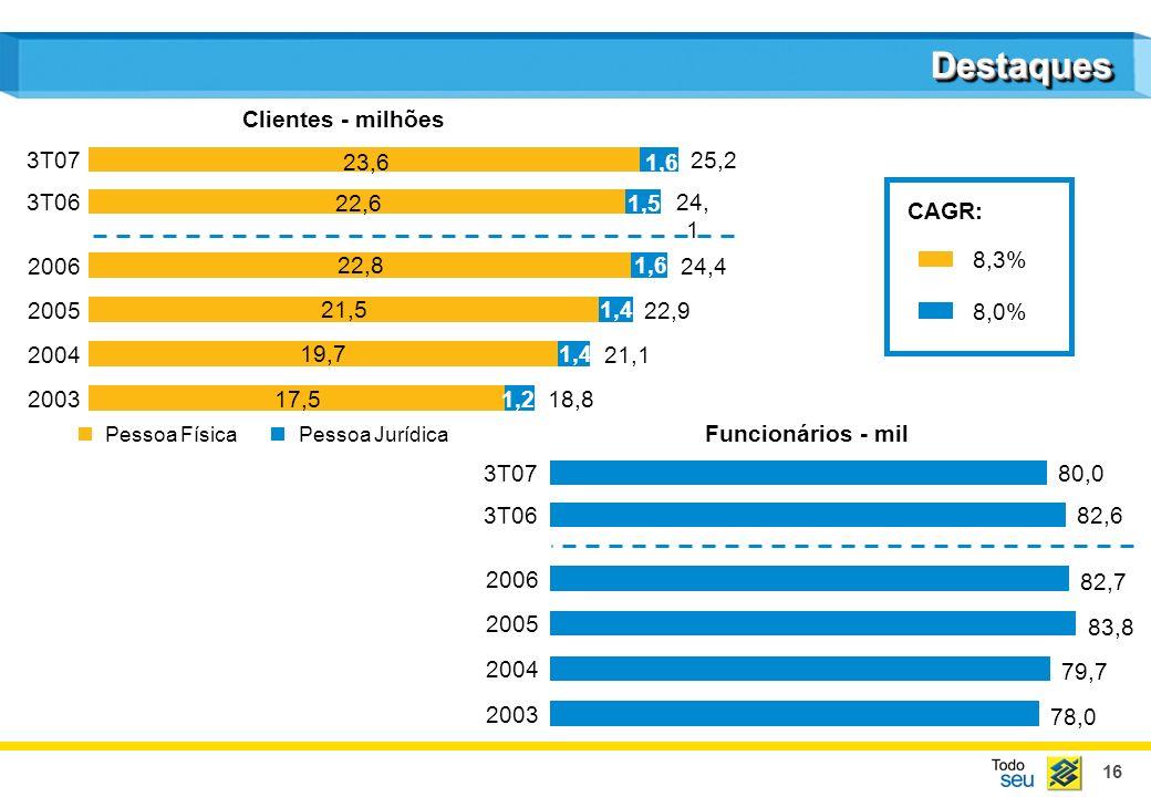 16 Clientes - milhões DestaquesDestaques Pessoa FísicaPessoa Jurídica Funcionários - mil 200318,8 17,51,2 200421,1 19,71,4 200522,9 21,51,4 200624,4 22,8 1,6 3T07 25,2 3T06 24, 1 3T07 2003 78,0 2004 79,7 2005 83,8 2006 82,7 3T06 CAGR: 8,3% 8,0% 23,61,6 22,61,5 80,0 82,6
