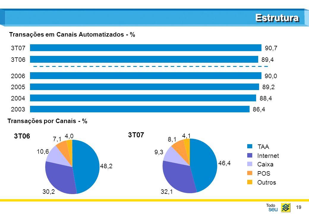 19 EstruturaEstrutura Transações em Canais Automatizados - % TAA Internet Caixa POS Outros Transações por Canais - % 3T06 3T07 2004 88,4 2005 89,2 2006 90,0 3T0689,4 3T0790,7 86,4 2003 48,2 30,2 10,6 7,1 4,0 46,4 32,1 9,3 8,1 4,1