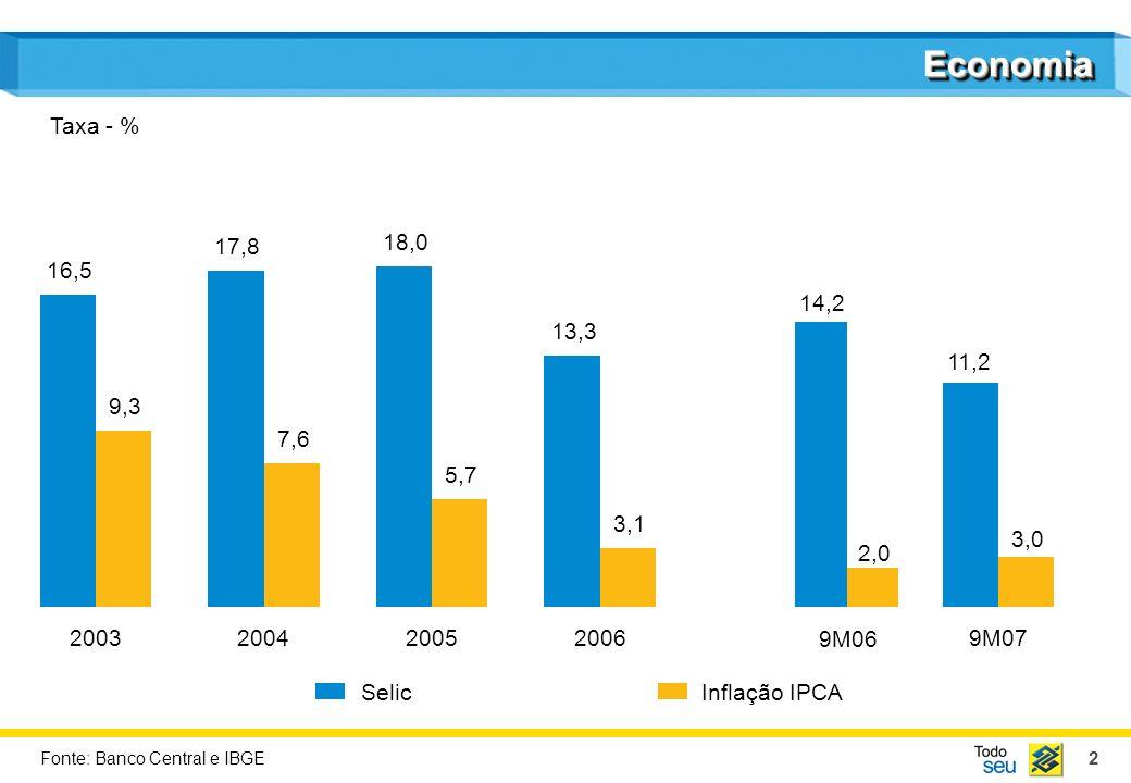 2 EconomiaEconomia SelicInflação IPCA Taxa - % Fonte: Banco Central e IBGE 2003 16,5 9,3 2004 17,8 7,6 2005 18,0 5,7 2006 13,3 3,1 9M07 11,2 3,0 14,2 2,0 9M06