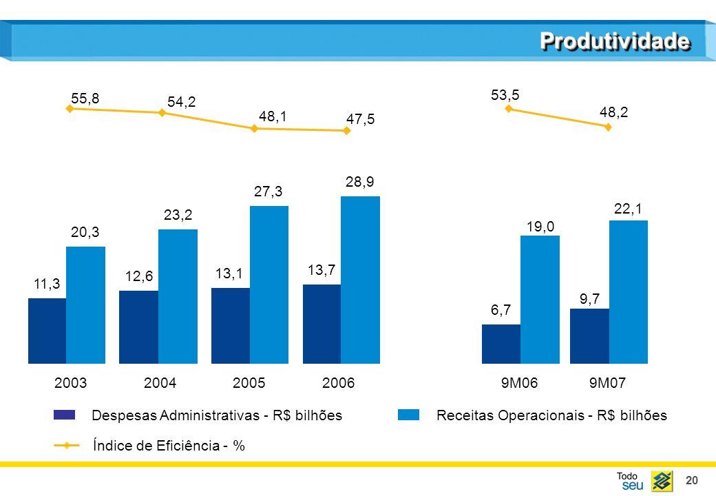 20 Despesas Administrativas - R$ bilhõesReceitas Operacionais - R$ bilhões ProdutividadeProdutividade Índice de Eficiência - % 11,3 20,3 12,6 23,2 13,1 27,3 13,7 28,9 20032004200520069M069M07 55,8 54,2 48,1 47,5 6,7 19,0 9,7 22,1 53,5 48,2