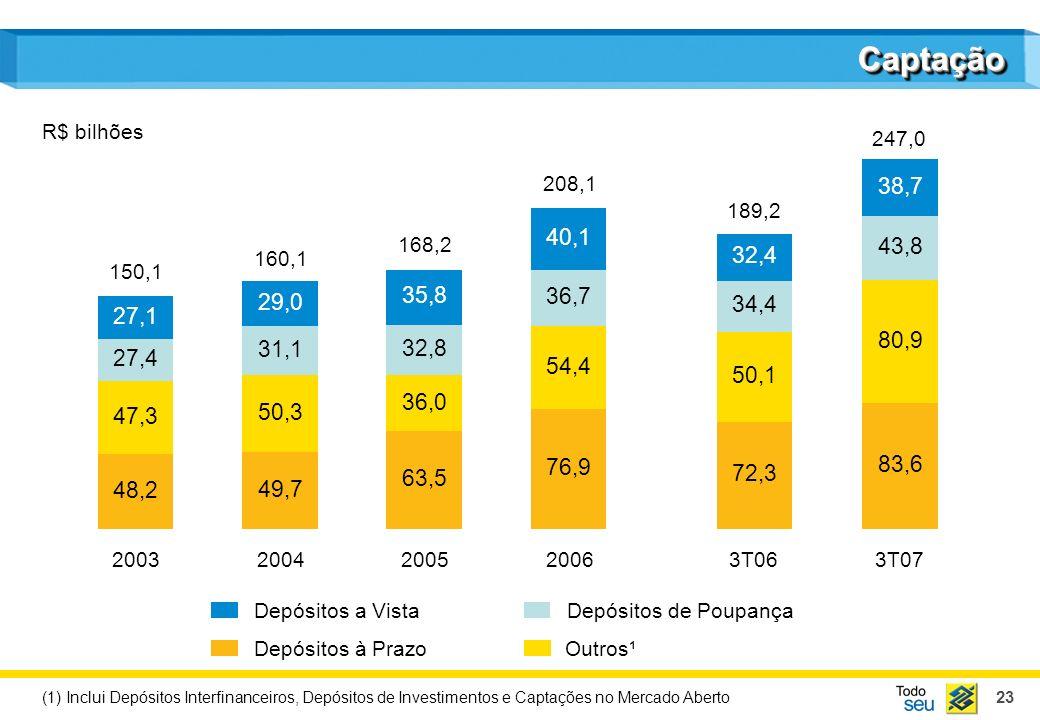 23 CaptaçãoCaptação R$ bilhões Depósitos a VistaDepósitos de Poupança Depósitos à PrazoOutros¹ 2003 150,1 2004 160,1 2005 168,2 2006 208,1 3T06 189,2 3T07 247,0 (1) Inclui Depósitos Interfinanceiros, Depósitos de Investimentos e Captações no Mercado Aberto 48,2 47,3 27,4 27,1 49,7 50,3 31,1 29,0 63,5 36,0 32,8 35,8 76,9 54,4 36,7 40,1 72,3 50,1 34,4 32,4 83,6 80,9 43,8 38,7