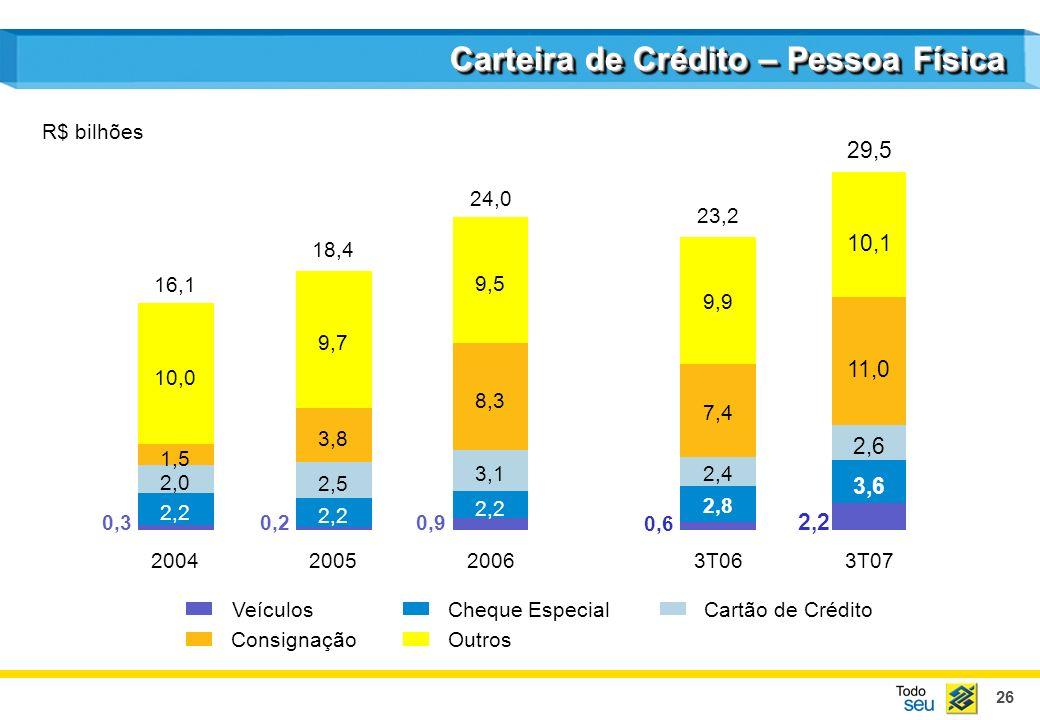 26 Carteira de Crédito – Pessoa Física 2004200520063T063T07 Veículos Consignação Cheque EspecialCartão de Crédito Outros 16,1 18,4 24,0 R$ bilhões 0,3 2,2 2,0 1,5 10,0 0,2 2,2 2,5 3,8 9,7 0,9 2,2 3,1 8,3 9,5 3,6 2,6 11,0 2,2 29,5 10,1 2,8 2,4 7,4 9,9 23,2 0,6