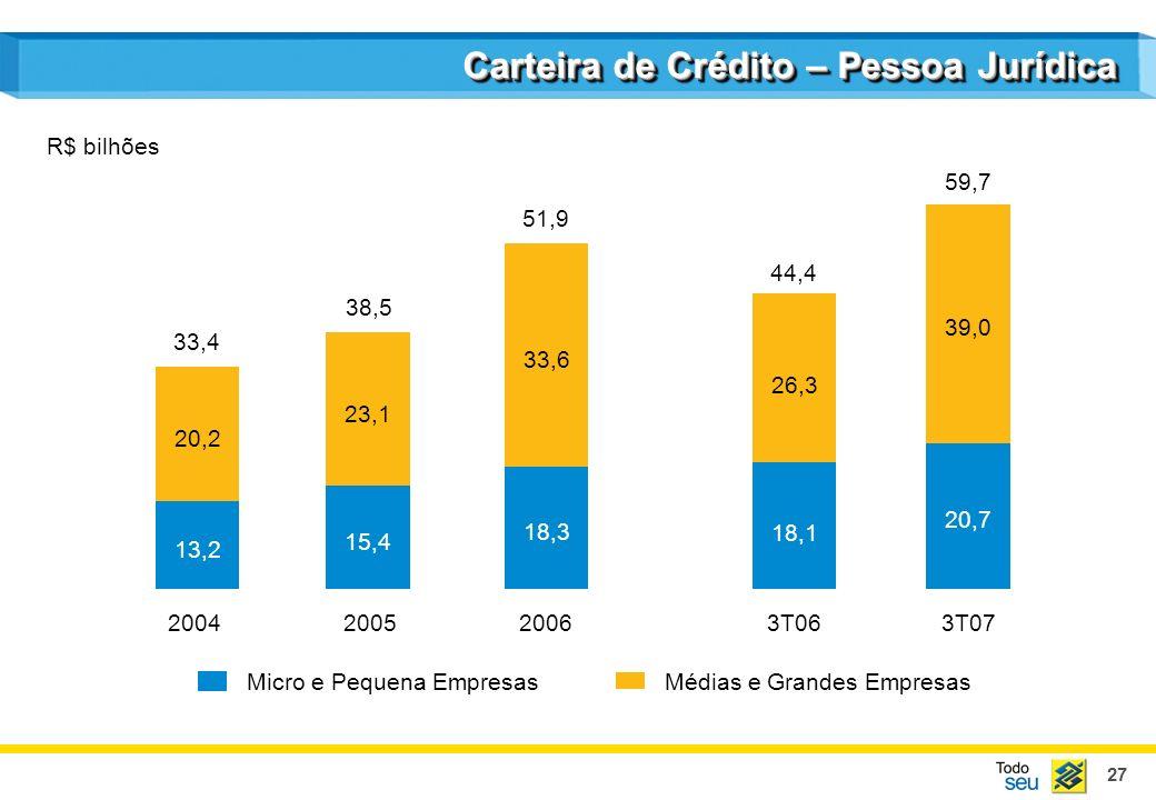 27 Carteira de Crédito – Pessoa Jurídica 2004200520063T063T07 13,2 20,2 15,4 23,1 18,3 33,6 Médias e Grandes EmpresasMicro e Pequena Empresas 33,4 38,5 51,9 44,4 59,7 R$ bilhões 18,1 26,3 20,7 39,0