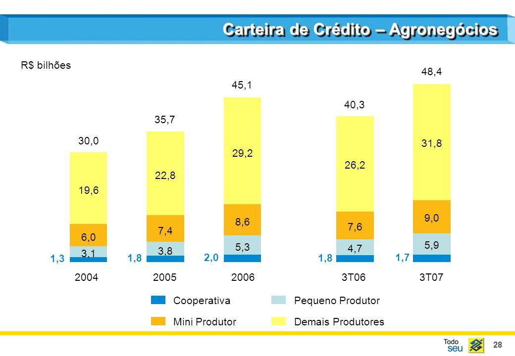 28 Carteira de Crédito – Agronegócios Mini Produtor Pequeno Produtor Demais Produtores Cooperativa 2004200520063T063T07 1,3 3,1 6,0 19,6 1,8 3,8 7,4 22,8 2,0 5,3 8,6 29,2 30,0 35,7 45,1 40,3 48,4 R$ bilhões 1,8 1,7 4,7 7,6 26,2 5,9 9,0 31,8
