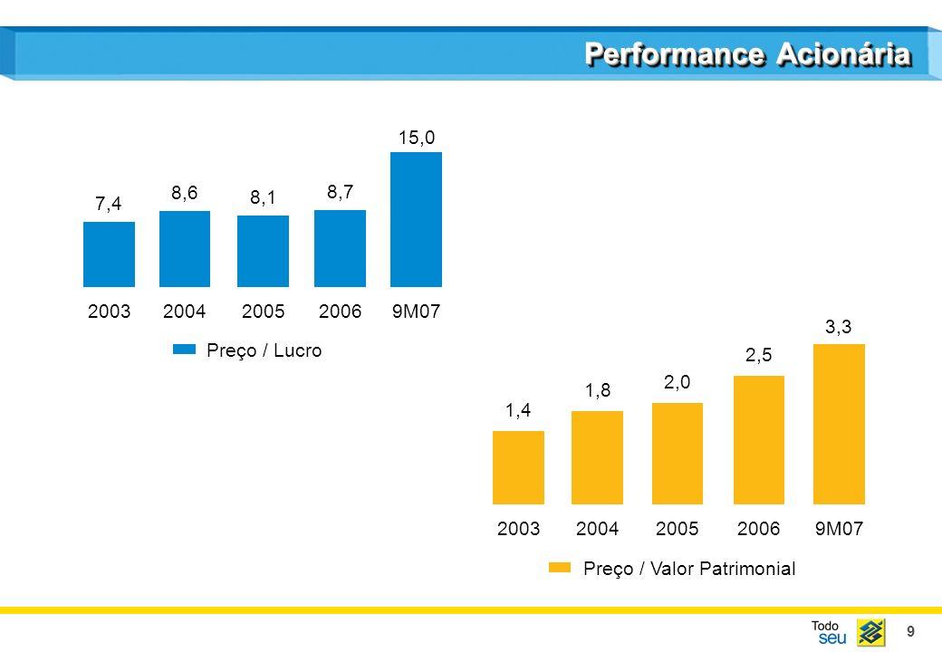9 Performance Acionária 20032004200520069M07 Preço / Valor Patrimonial 20032004200520069M07 Preço / Lucro 7,4 8,6 8,1 8,7 15,0 1,4 1,8 2,0 2,5 3,3