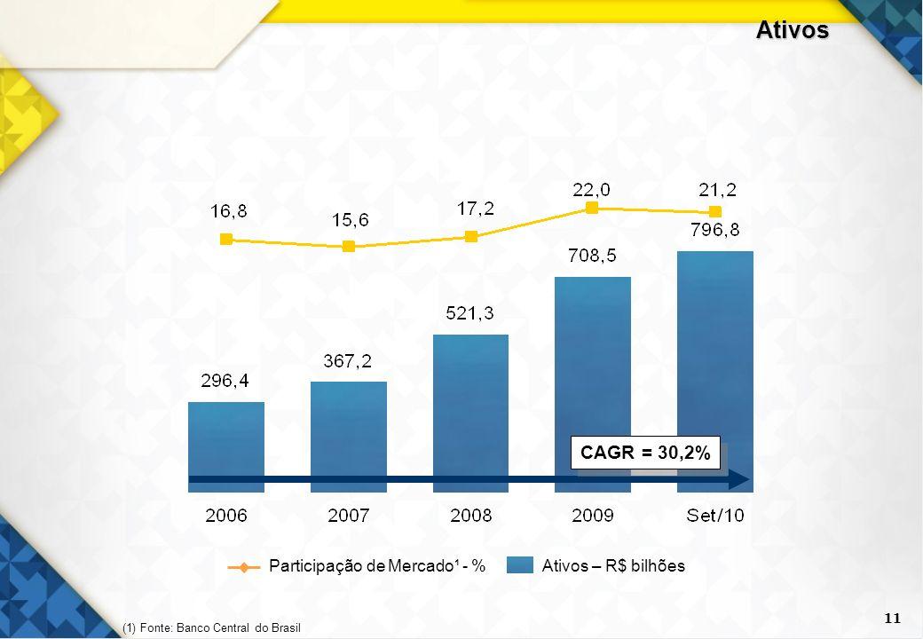 11 Ativos CAGR = 30,2% Participação de Mercado¹ - %Ativos – R$ bilhões (1) Fonte: Banco Central do Brasil