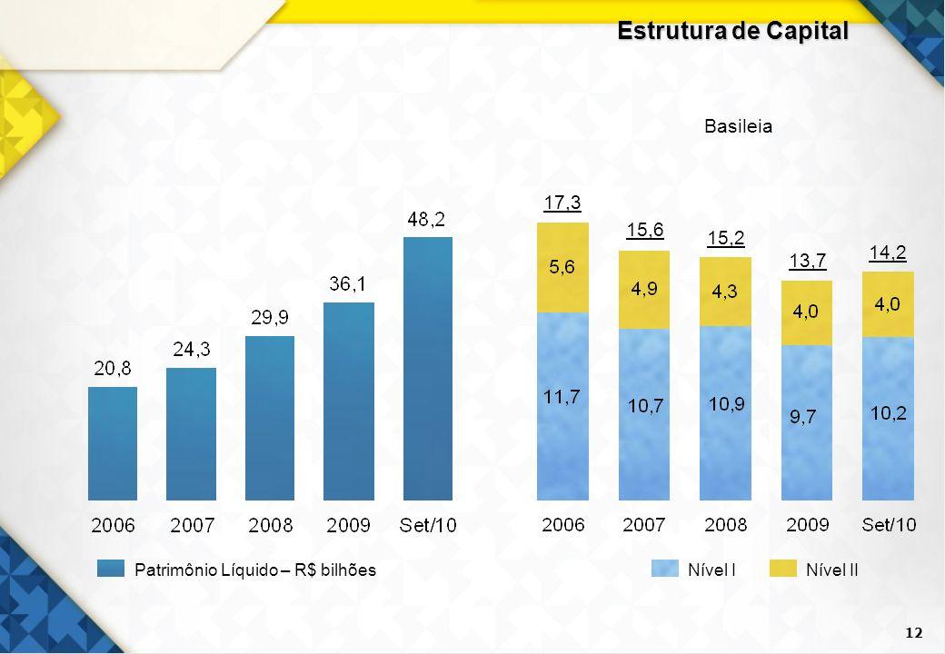 12 Estrutura de Capital 17,3 15,2 13,7 14,2 15,6 Basileia Nível IINível IPatrimônio Líquido – R$ bilhões